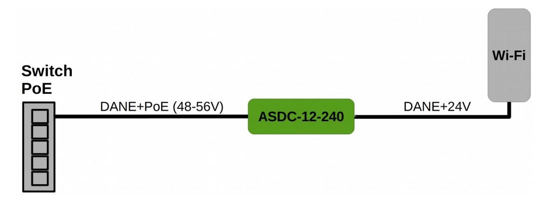 Podłączenie punktu dostępowego PoE 24V