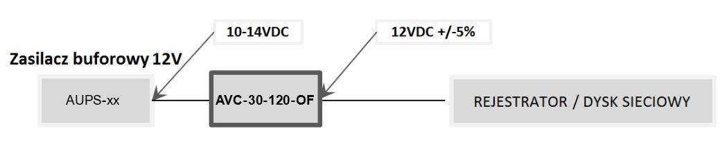 Przykład zastosowania modułu AVC-30-120-OF