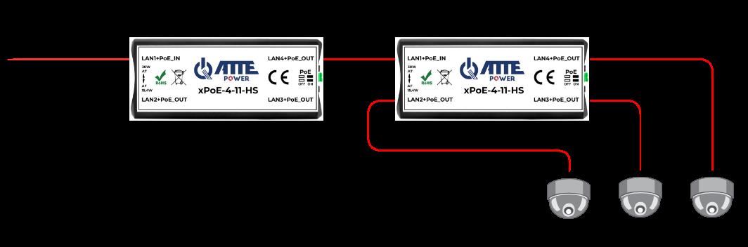 """Przykład zastosowania xPoE-4-11-HS jako """"rozdzielacza"""" dla trzech kamer zasilanych z PoE"""