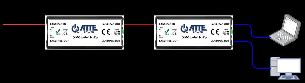 Przykład zastosowania xPoE-4-11-HS jako extedera sieci LAN